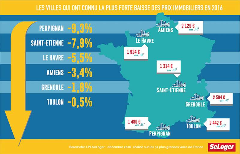 villes-baisse-immobilier-2016