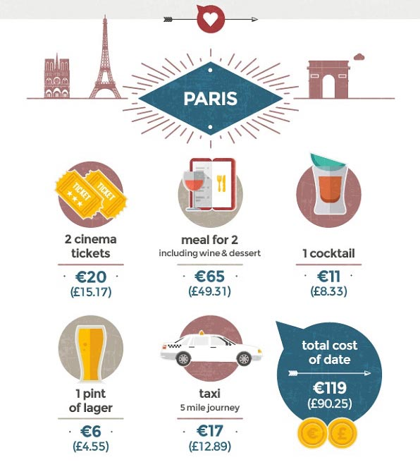 paris-prix-soiree-a-deux