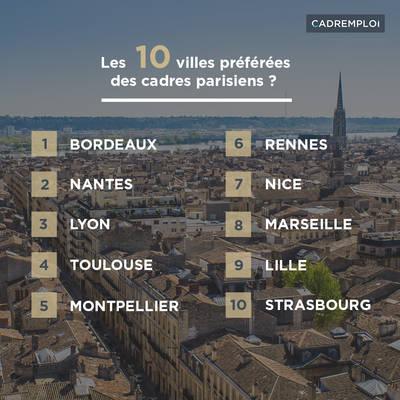 quitter-paris-top-villes